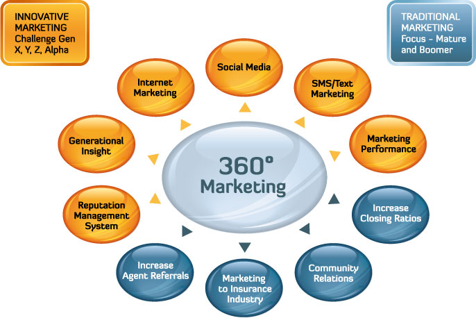 Marketing 360